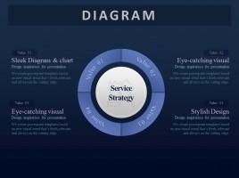서비스 전략 연결성 다이어그램