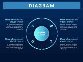 원형 SWOT 폐쇄성 다이어그램1