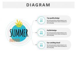 Summer Diverging Diagram