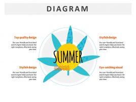 Summer Layer Diagram